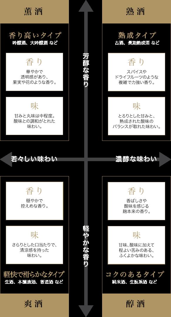 日本酒のタイプ分類