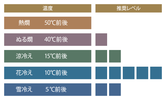 薫酒グラフ